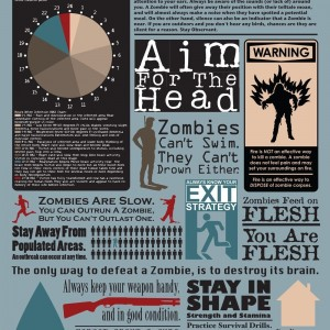 Zombie Facts Poster